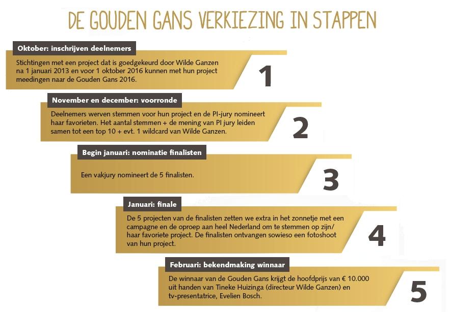 Gouden Gans Verkiezing